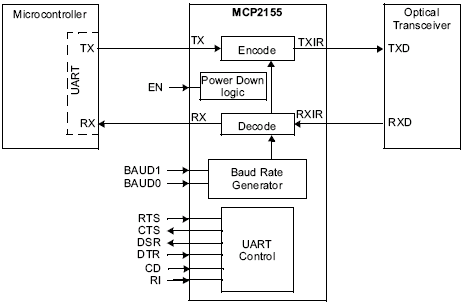 IrDA to UART encode and decode
