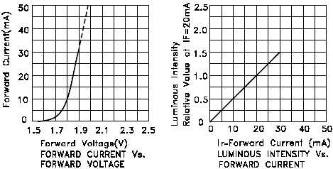 LED current vs voltage vs light