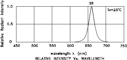LED wavelength chart