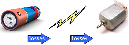 Energy Conversion Loss