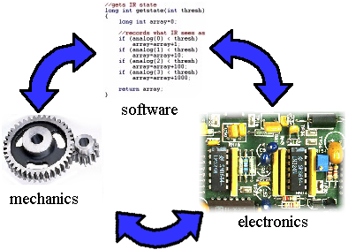 Mechanics, Electronics, and Software