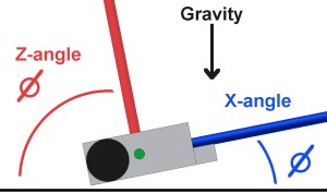 Angle of Gravity wrt Robort Axis